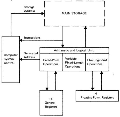 System/360 Assembly Language - Features