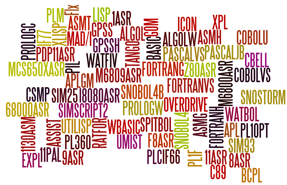MTS languagesm created at http://www.wordle.net/
